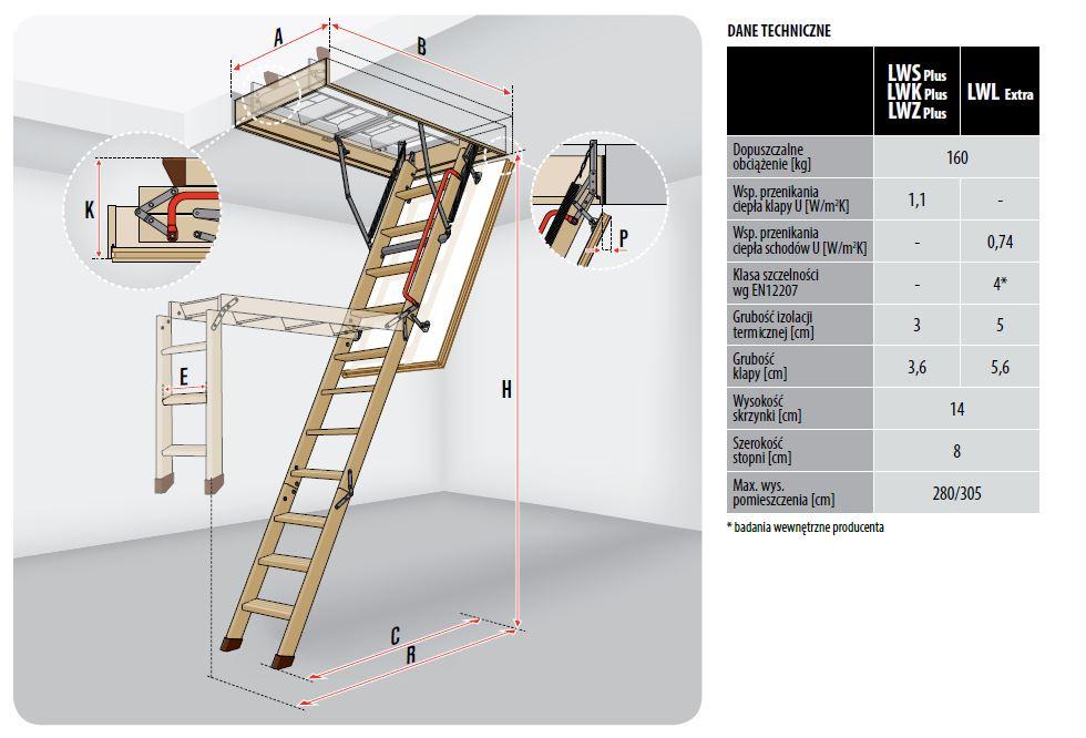 rozmiary schodów strychowych drewnianych FAKRO