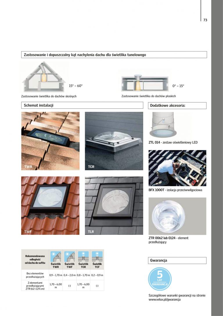 akcesoria na okna dachowe cennik velux 2021 (2)